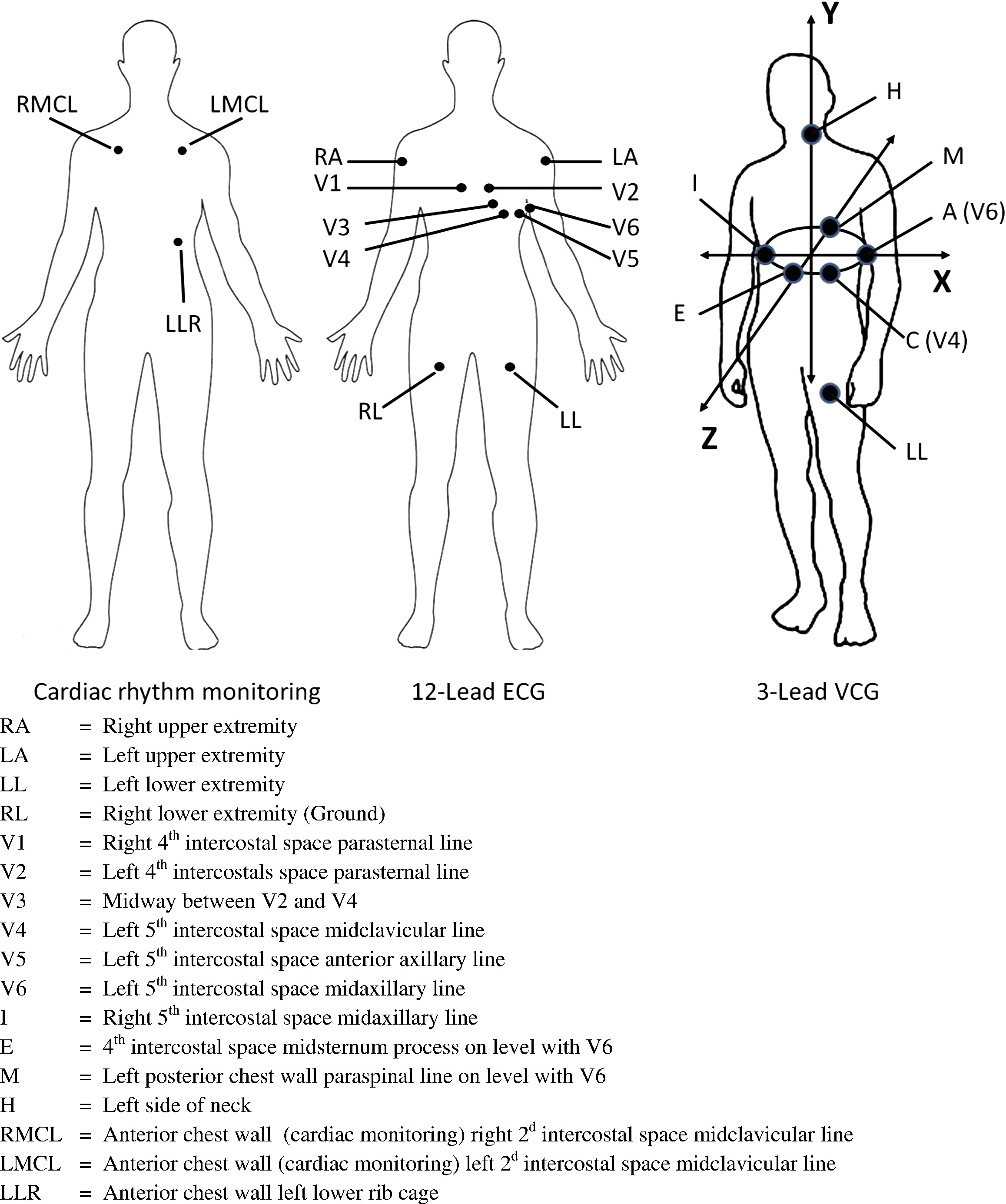 Derivation Of The 12-lead Electrocardiogram And 3-lead Vectorcardiogram
